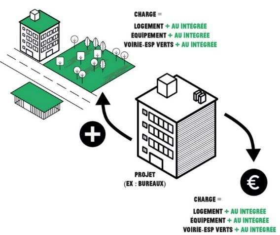 , Toekomstige reglementaire wijzigingen ter ondersteuning van de stadslandbouw:  een stap naar een Brussels grondbeleid