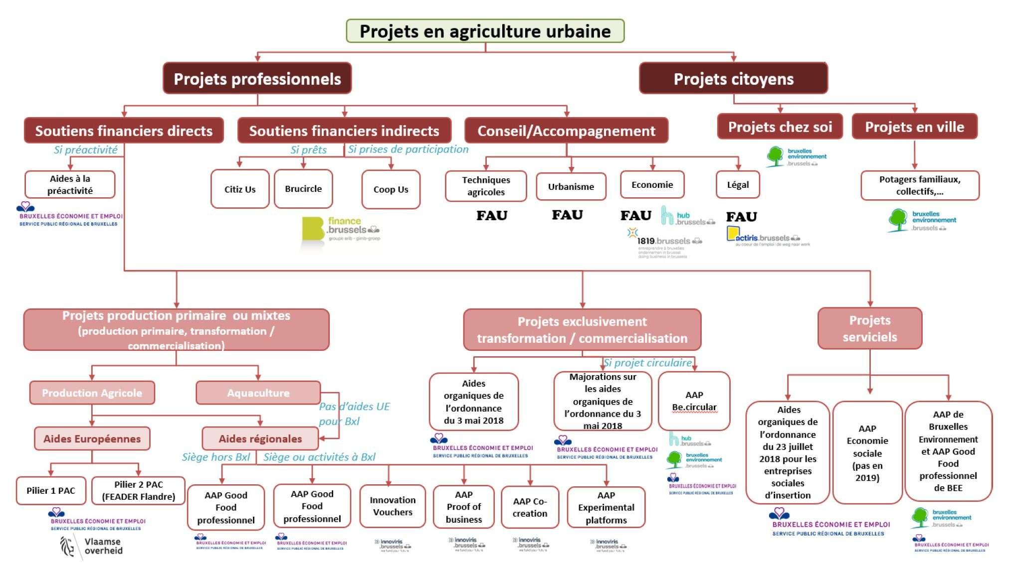 Arbre décisionnel pour financement en agriculture urbaine